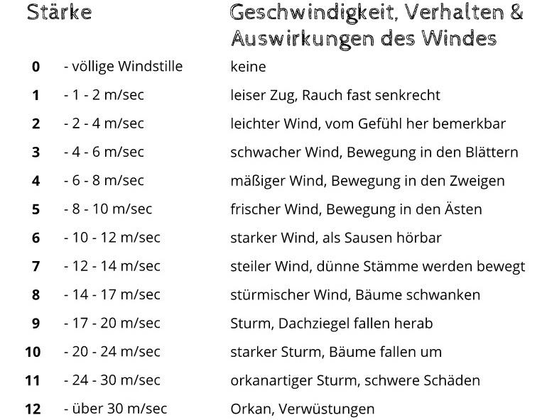 Tabelle Windstärke